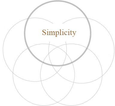 simplicity-graphic